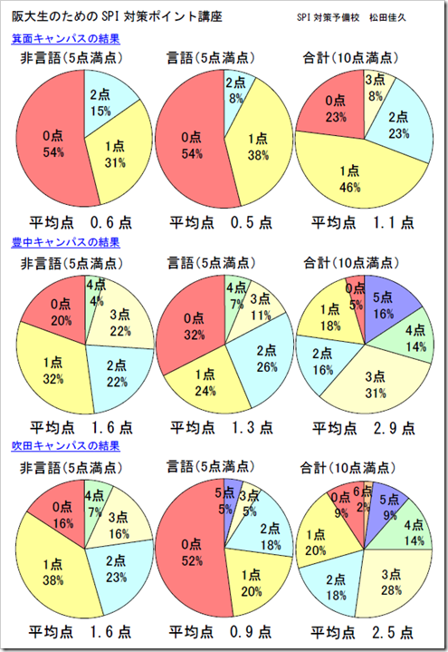 大阪大学円グラフ